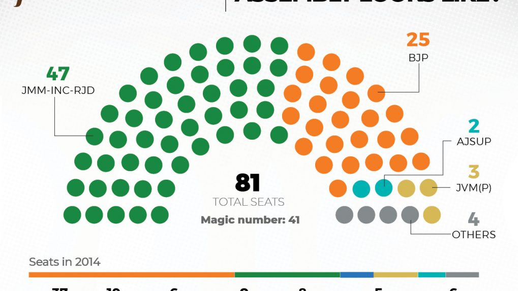 Jharkhand 2019 Assembly election results explained in charts